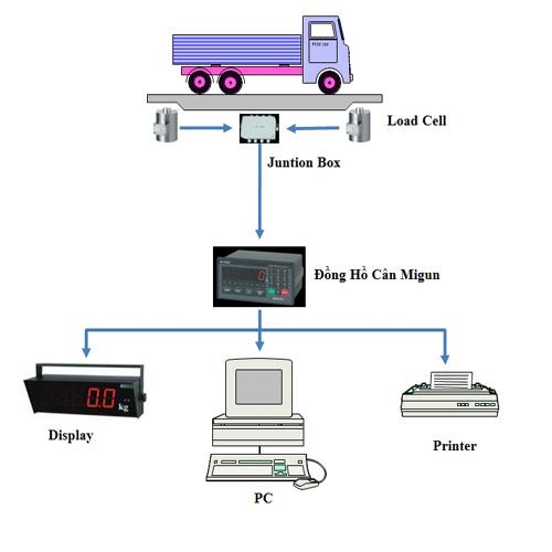 Cách lựa chọn cân xe tải cân ô tô chuẩn xác và giá rẻ - 2